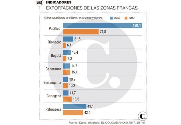 infografia-elcolombiano